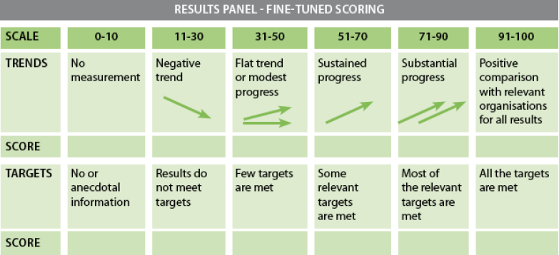 Results Panel - Tine-tuned scoring